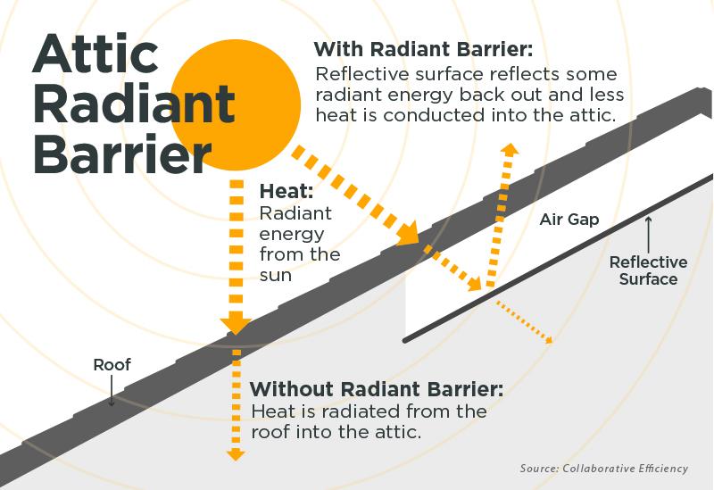 How radiant barriers work - Kentucky Living